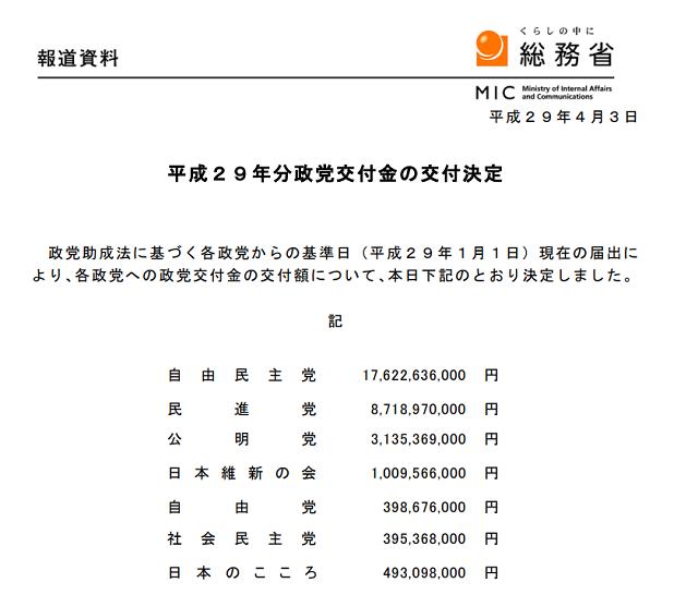 平成29年分政党交付金の交付決定(総務省)