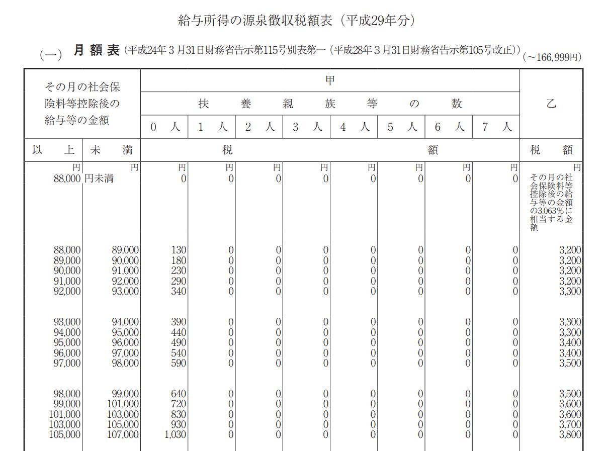 給与所得の源泉徴収税額表