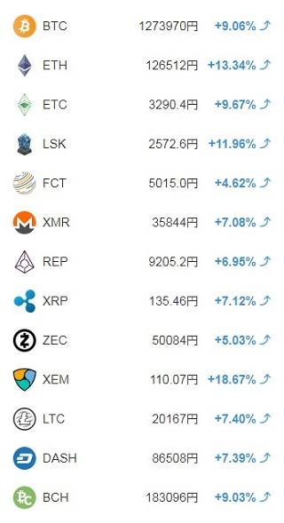 コインチェック仮想通貨一覧