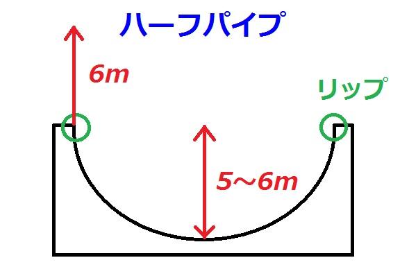 ハーフパイプ説明図