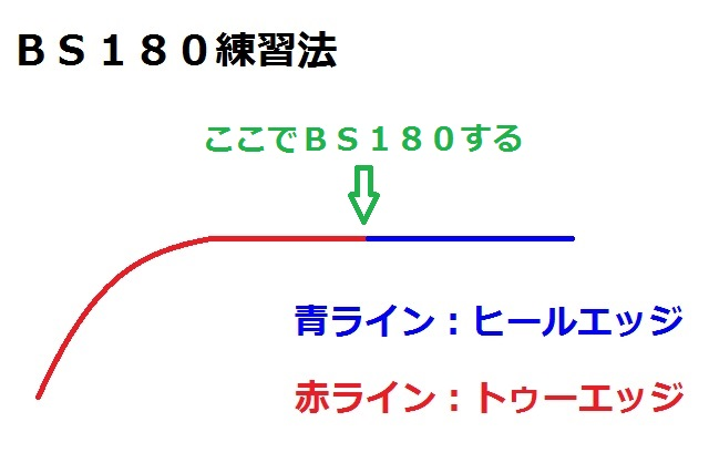 BS180練習法