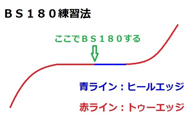 BS180練習2