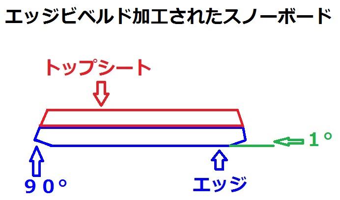 スノーボード、エッジビベルド加工の説明2