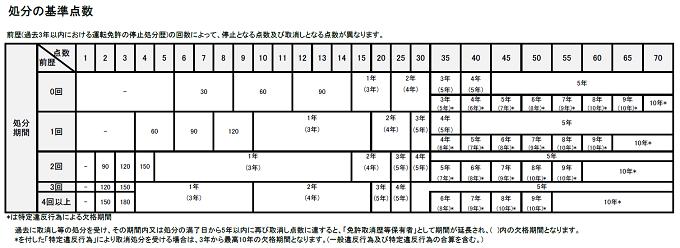 処分の基準点数(運転免許停止)