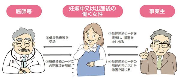 母性健康管理指導事項連絡カードの役割(イメージ)