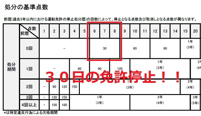 処分の基準点数(運転免許停止)拡大