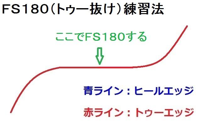 FS180(トゥー抜け)練習法1