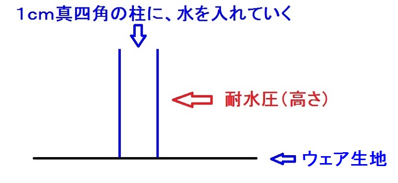 スノーボードウェア「耐水圧」の説明